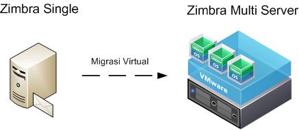 migrasi zimbra multi server