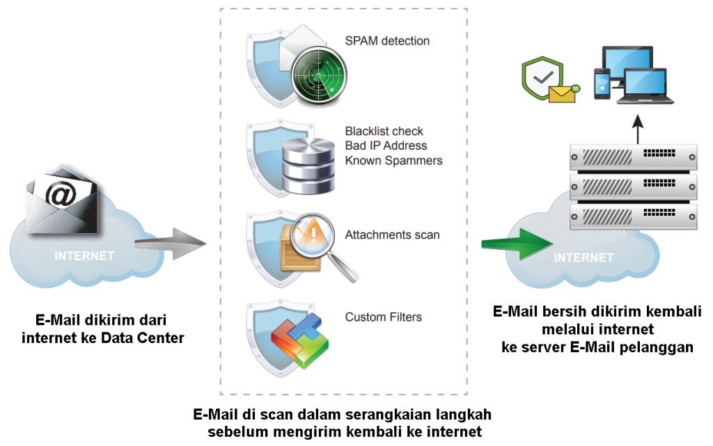 Layanan Antivirus Antispam dan Antimalware